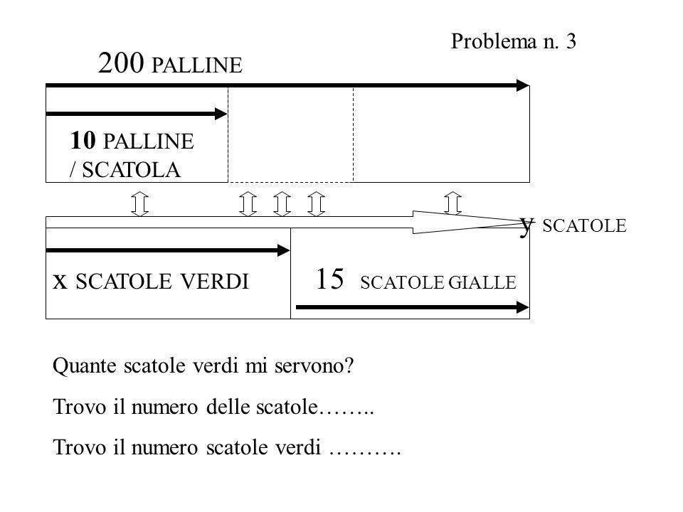 x SCATOLE VERDI 10 PALLINE / SCATOLA 200 PALLINE 15 SCATOLE GIALLE y SCATOLE Problema n. 3 Quante scatole verdi mi servono? Trovo il numero delle scat