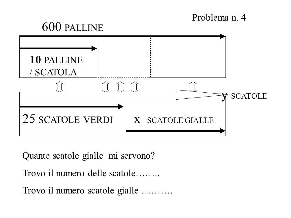 25 SCATOLE VERDI 10 PALLINE / SCATOLA 600 PALLINE x SCATOLE GIALLE y SCATOLE Problema n. 4 Quante scatole gialle mi servono? Trovo il numero delle sca
