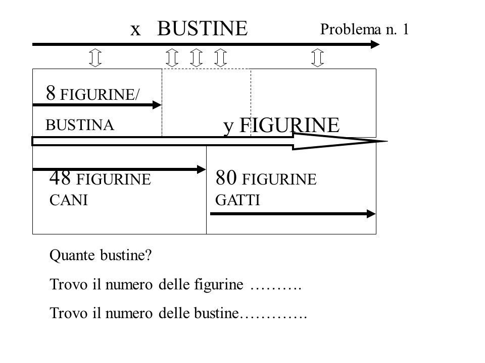 48 FIGURINE CANI 8 FIGURINE/ BUSTINA 80 FIGURINE GATTI y FIGURINE Problema n. 1 x BUSTINE Quante bustine? Trovo il numero delle figurine ………. Trovo il