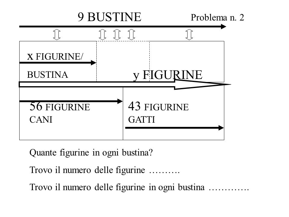 56 FIGURINE CANI x FIGURINE/ BUSTINA 43 FIGURINE GATTI y FIGURINE Problema n. 2 9 BUSTINE Quante figurine in ogni bustina? Trovo il numero delle figur