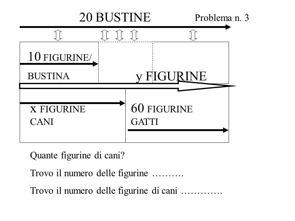 x FIGURINE CANI 10 FIGURINE/ BUSTINA 60 FIGURINE GATTI y FIGURINE Problema n. 3 20 BUSTINE Quante figurine di cani? Trovo il numero delle figurine ………