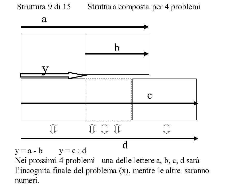 c b a d y Struttura 9 di 15 Struttura composta per 4 problemi y = a - b y = c : d Nei prossimi 4 problemi una delle lettere a, b, c, d sarà lincognita