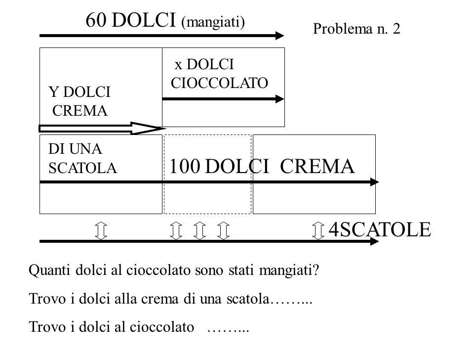 100 DOLCI CREMA x DOLCI CIOCCOLATO 60 DOLCI (mangiati) 4SCATOLE Y DOLCI CREMA DI UNA SCATOLA Problema n. 2 Quanti dolci al cioccolato sono stati mangi