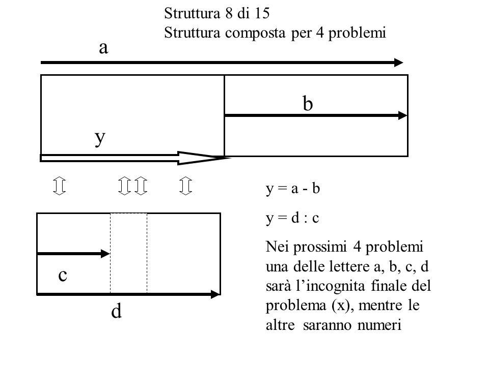 Struttura 8 di 15 Struttura composta per 4 problemi c b a d y y = a - b y = d : c Nei prossimi 4 problemi una delle lettere a, b, c, d sarà lincognita