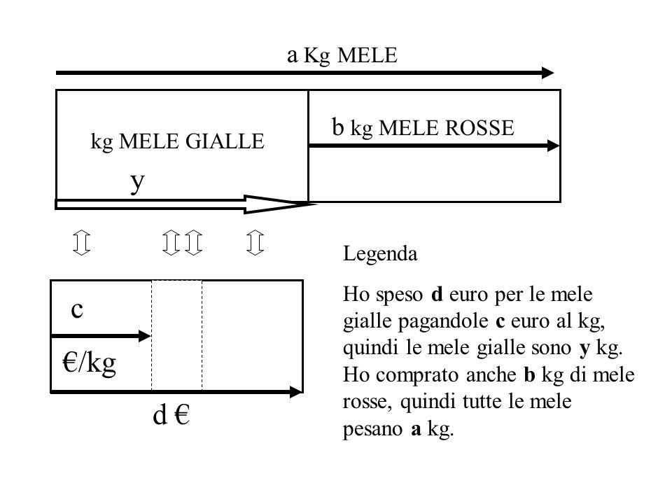 a Kg MELE c /kg b kg MELE ROSSE d y kg MELE GIALLE Legenda Ho speso d euro per le mele gialle pagandole c euro al kg, quindi le mele gialle sono y kg.