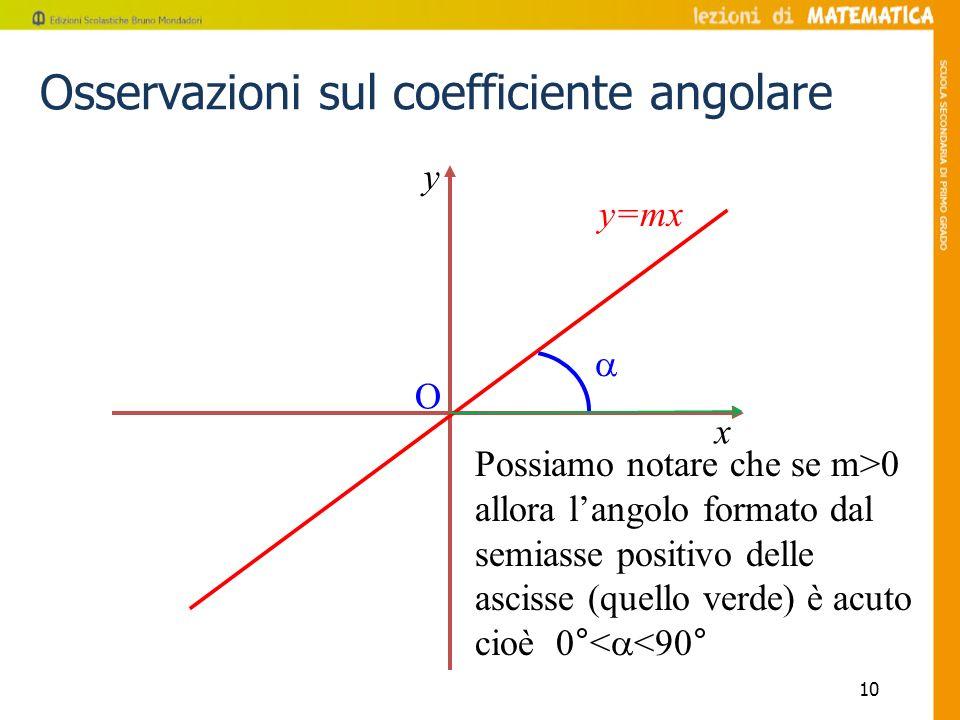 10 Possiamo notare che se m>0 allora langolo formato dal semiasse positivo delle ascisse (quello verde) è acuto cioè 0°< <90° y=mx x y O Osservazioni