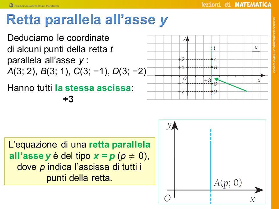 Deduciamo le coordinate di alcuni punti della retta t parallela allasse y : A(3; 2), B(3; 1), C(3; 1), D(3; 2) Hanno tutti la stessa ascissa: +3 Lequa