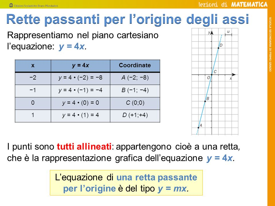 Lequazione di una retta passante per lorigine è del tipo y = mx. Rappresentiamo nel piano cartesiano lequazione: y = 4x. xy = 4xCoordinate 2y = 4 (2)