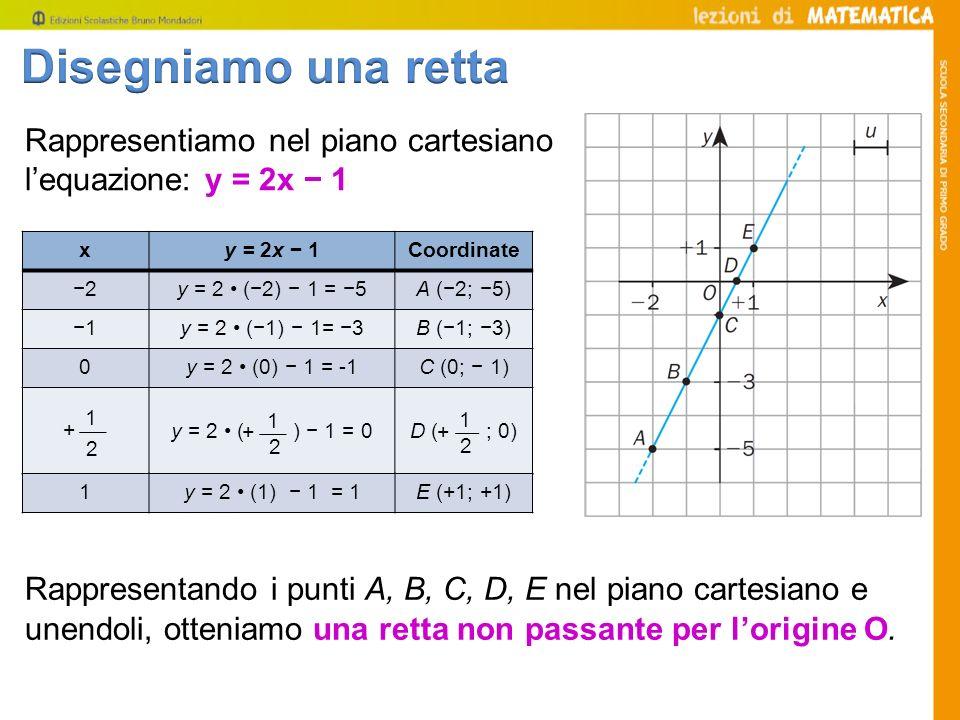 Rappresentiamo nel piano cartesiano lequazione: y = 2x 1 xy = 2x 1Coordinate 2y = 2 (2) 1 = 5A (2; 5) 1y = 2 (1) 1= 3B (1; 3) 0y = 2 (0) 1 = -1C (0; 1