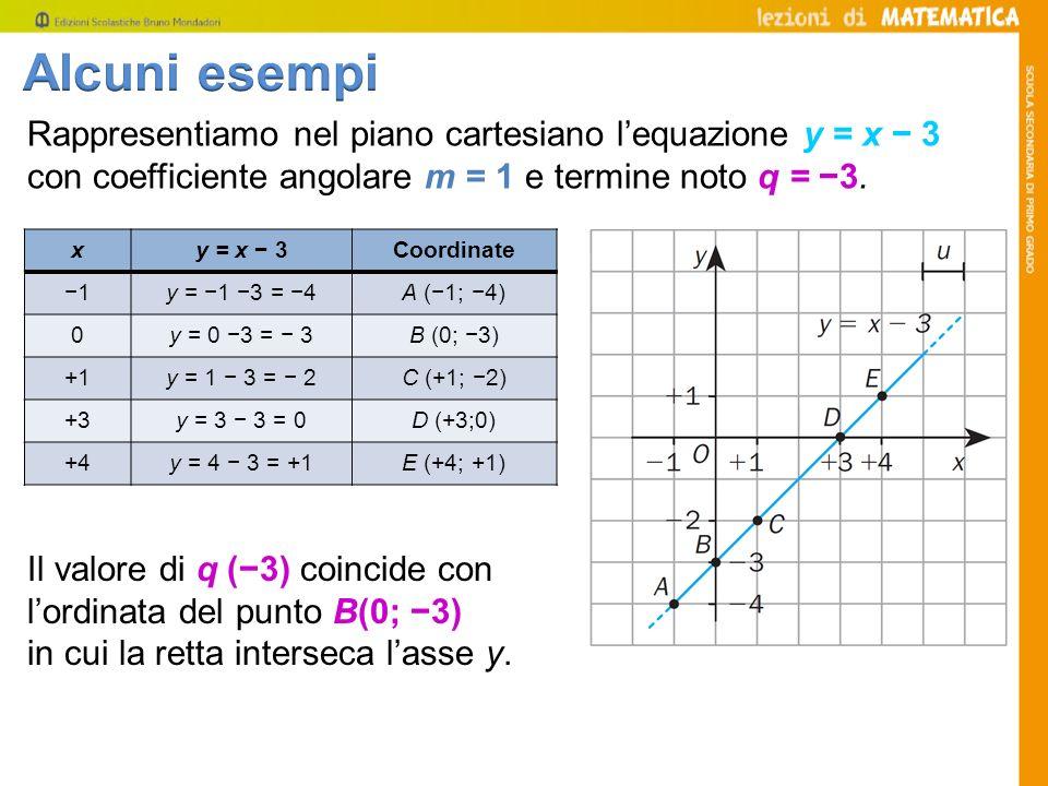 Rappresentiamo nel piano cartesiano lequazione y = x 3 con coefficiente angolare m = 1 e termine noto q = 3. xy = x 3Coordinate 1y = 1 3 = 4A (1; 4) 0