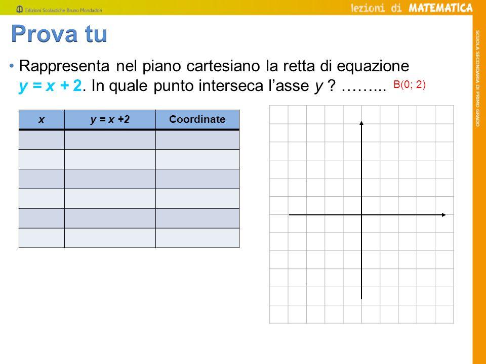 Rappresenta nel piano cartesiano la retta di equazione y = x + 2. In quale punto interseca lasse y ? ……... xy = x +2Coordinate B(0; 2)