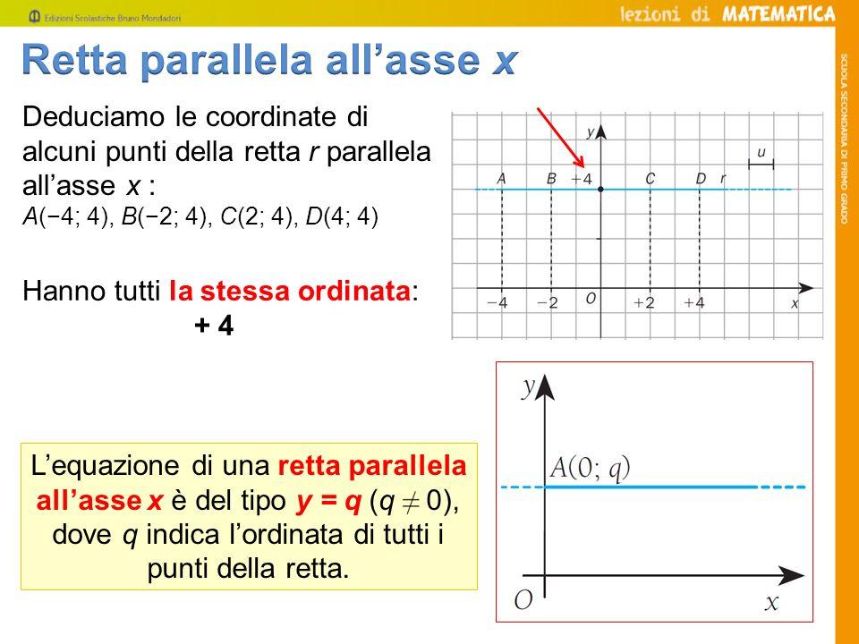 Lequazione di una retta parallela allasse x è del tipo y = q (q 0), dove q indica lordinata di tutti i punti della retta. Deduciamo le coordinate di a