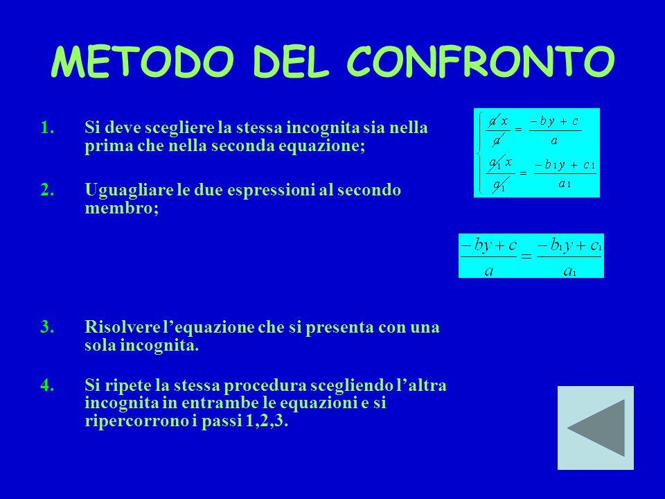 METODO DI SOSTITUZIONE Per risolvere un sistema di due o più equazioni lineari si devono seguire i seguenti passi: 1.Si riduce il sistema a forma norm