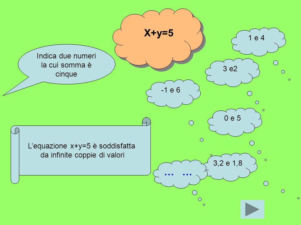 EQUAZIONE LINEARE A DUE INCOGNITE Sia ax+by=c con a e b non entrambi nulli, unequazione lineare nelle incognite x,y. La coppia (x,y) di valori che ver