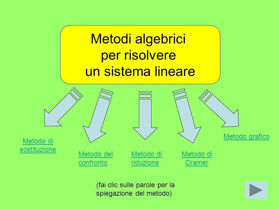 RAPPRESENTAZIONE GRAFICA di un sistema lineare y x r s r s y x P=r s r=sØ Sistema Determinato (rette incidenti) Sistema Indeterminat o (rette coincide