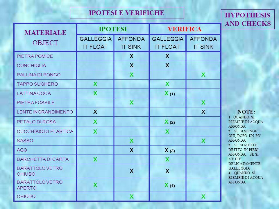 MATERIALE OBJECT IPOTESIVERIFICA GALLEGGIA IT FLOAT AFFONDA IT SINK GALLEGGIA IT FLOAT AFFONDA IT SINK PIETRA POMICE XX CONCHIGLIA XX PALLINA DI PONGO XX TAPPO SUGHERO XX LATTINA COCA X X (1) PIETRA FOSSILE XX LENTE INGRANDIMENTO XX PETALO DI ROSA X X (2) CUCCHIAIO DI PLASTICA XX SASSO XX AGO X X (3) BARCHETTA DI CARTA XX BARATTOLO VETRO CHIUSO XX BARATTOLO VETRO APERTO X X (4) CHIODO XX NOTE: 1 QUANDO SI RIEMPIE DI ACQUA AFFONDA 2 SE SI SPINGE GIÚ, DOPO UN PO AFFONDA 3 SE SI METTE DRITTO IN PIEDI AFFONDA, SE SI METTE DELICATAMENTE GALLEGGIA 4 QUANDO SI RIEMPIE DI ACQUA AFFONDA IPOTESI E VERIFICHE HYPOTHESIS AND CHECKS