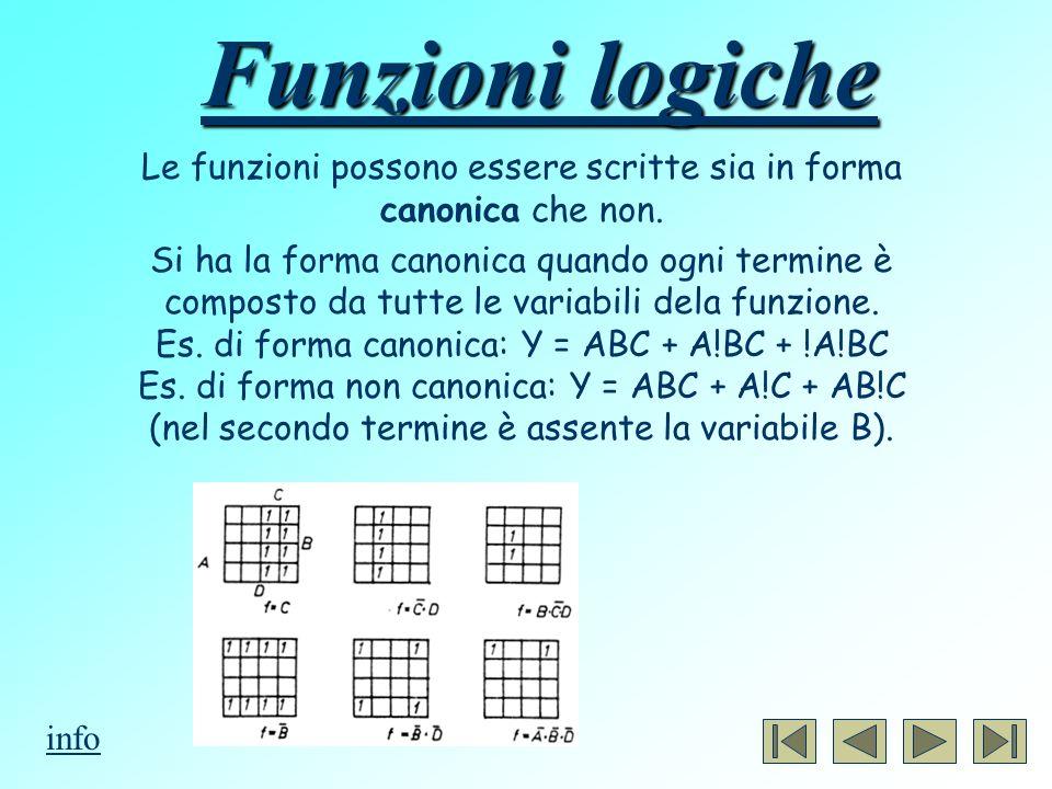 Funzioni logiche Le funzioni possono essere scritte sia in forma canonica che non. Si ha la forma canonica quando ogni termine è composto da tutte le