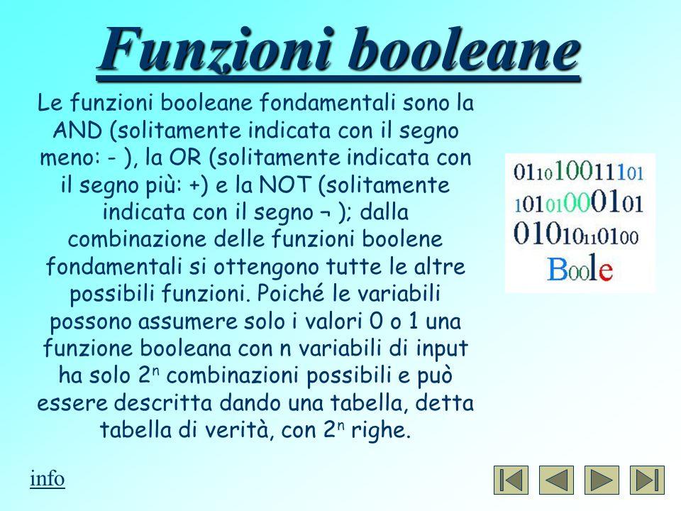 Funzioni booleane Le funzioni booleane fondamentali sono la AND (solitamente indicata con il segno meno: - ), la OR (solitamente indicata con il segno