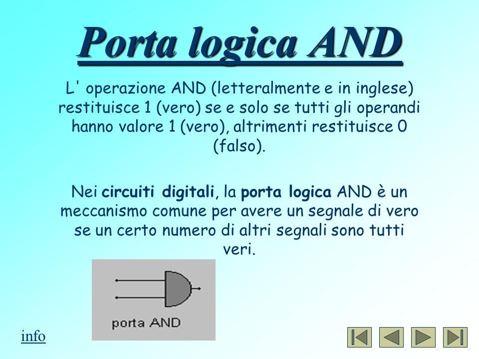 Porta logica OR L operazione logica OR (letteralmente o in inglese) restituisce 1 (vero) se almeno uno degli elementi è 1 (vero); altrimenti dicibile: OR restituisce 0 (falso) se e solo se tutti gli operandi sono 0 (falso).
