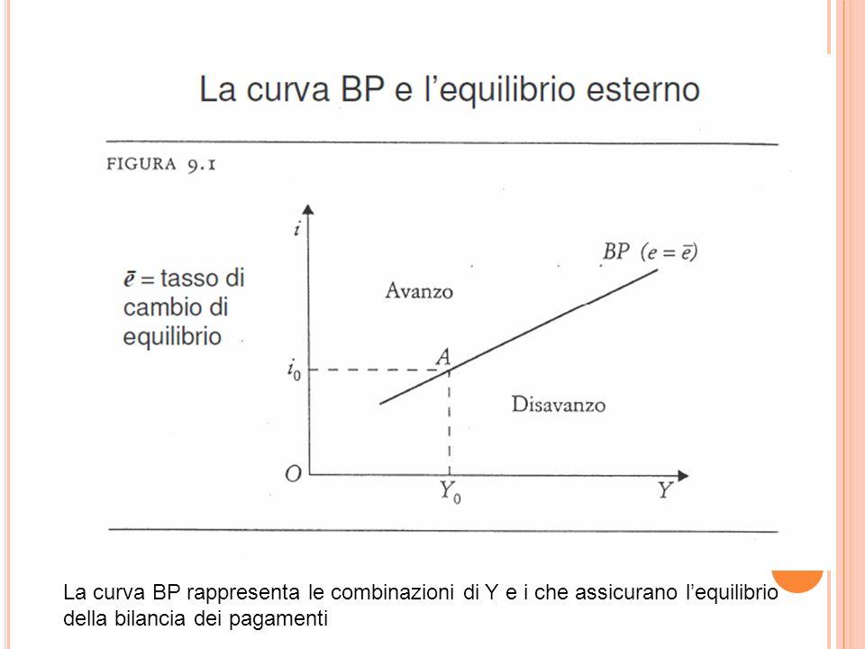 La curva BP rappresenta le combinazioni di Y e i che assicurano lequilibrio della bilancia dei pagamenti