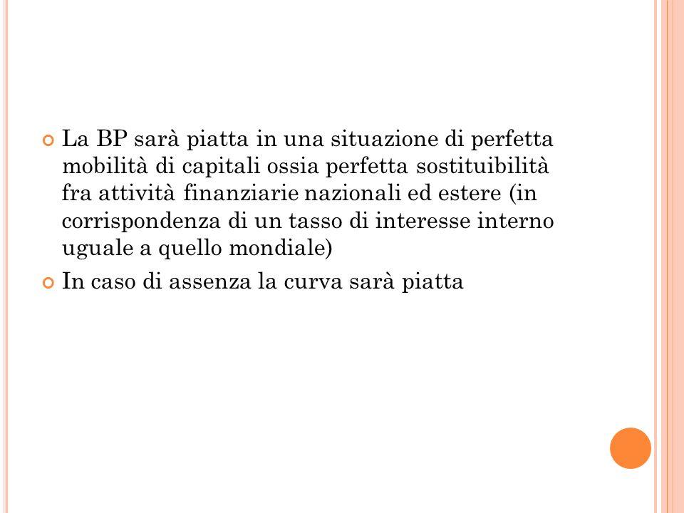 La BP sarà piatta in una situazione di perfetta mobilità di capitali ossia perfetta sostituibilità fra attività finanziarie nazionali ed estere (in co