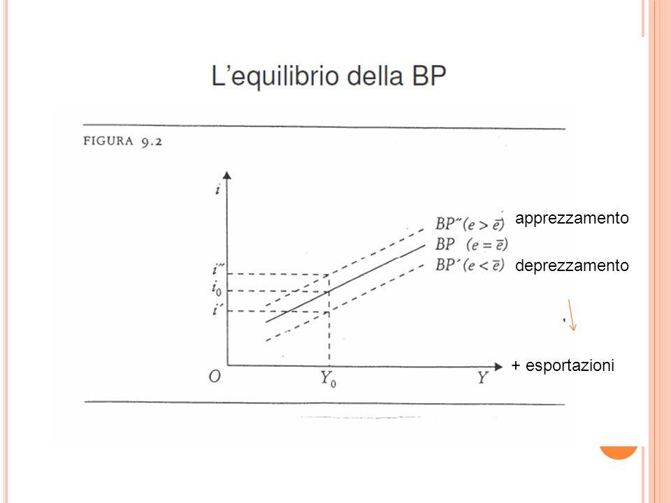 apprezzamento deprezzamento + esportazioni