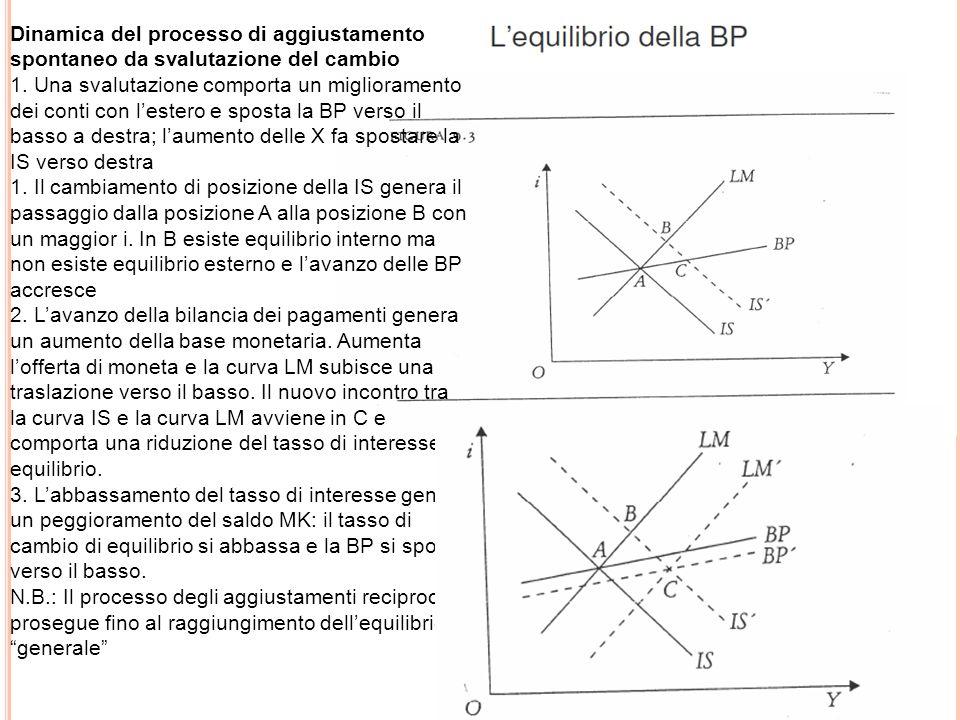 Dinamica del processo di aggiustamento spontaneo da svalutazione del cambio 1. Una svalutazione comporta un miglioramento dei conti con lestero e spos