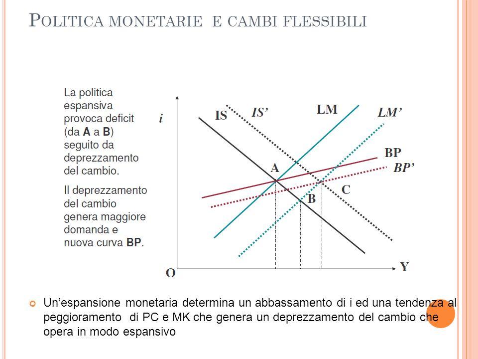 P OLITICA MONETARIE E CAMBI FLESSIBILI Unespansione monetaria determina un abbassamento di i ed una tendenza al peggioramento di PC e MK che genera un
