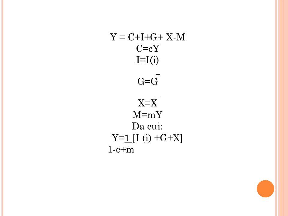 Y = C+I+G+ X-M C=cY I=I(i) _ G=G _ X=X M=mY Da cui: Y=1 [I (i) +G+X] 1-c+m