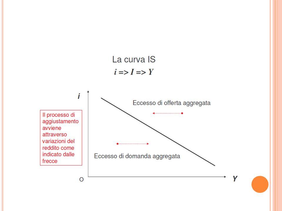 P OLITICA FISCALE E CAMBI FLESSIBILI -2