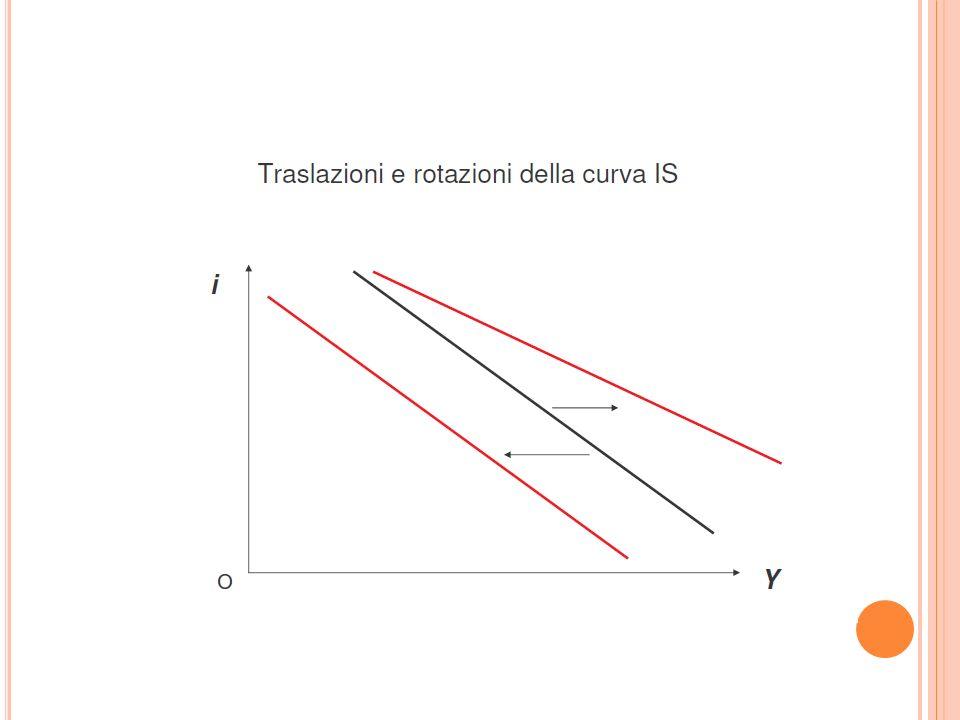 P OLITICA FISCALE E CAMBI FLESSIBILI 3