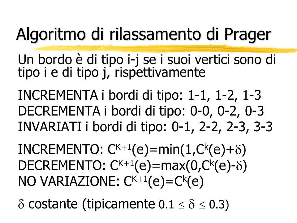 Algoritmo di rilassamento di Prager Un bordo è di tipo i-j se i suoi vertici sono di tipo i e di tipo j, rispettivamente INCREMENTA i bordi di tipo: 1