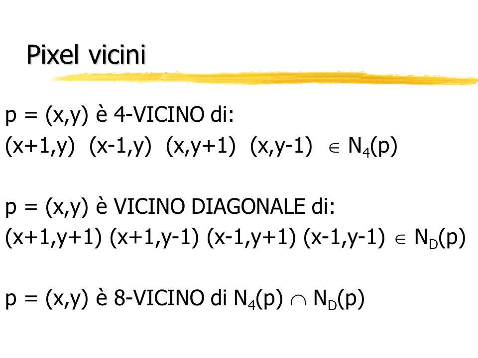 Pixel vicini p = (x,y) è 4-VICINO di: (x+1,y) (x-1,y) (x,y+1) (x,y-1) N 4 (p) p = (x,y) è VICINO DIAGONALE di: (x+1,y+1) (x+1,y-1) (x-1,y+1) (x-1,y-1)