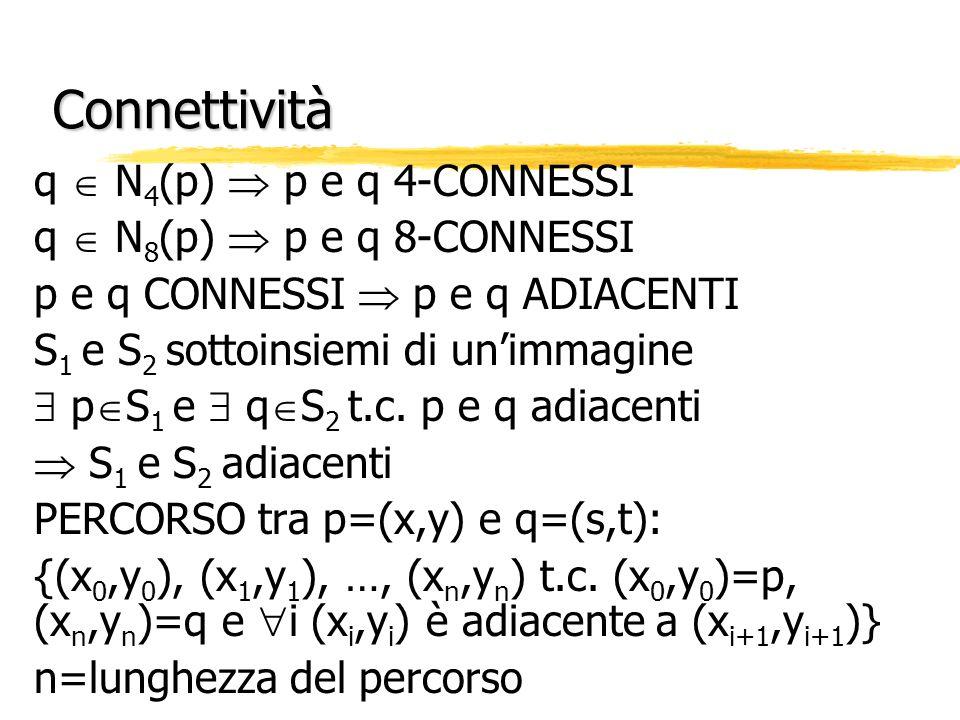 Connettività q N 4 (p) p e q 4-CONNESSI q N 8 (p) p e q 8-CONNESSI p e q CONNESSI p e q ADIACENTI S 1 e S 2 sottoinsiemi di unimmagine p S 1 e q S 2 t