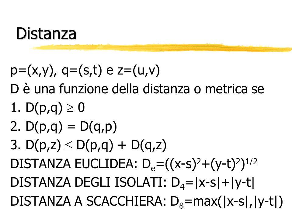 Distanza p=(x,y), q=(s,t) e z=(u,v) D è una funzione della distanza o metrica se 1. D(p,q) 0 2. D(p,q) = D(q,p) 3. D(p,z) D(p,q) + D(q,z) DISTANZA EUC