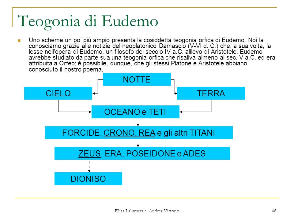 Elisa Lalumera e Andrea Vittorio 48 Teogonia di Eudemo Uno schema un po più ampio presenta la cosiddetta teogonia orfica di Eudemo. Noi la conosciamo