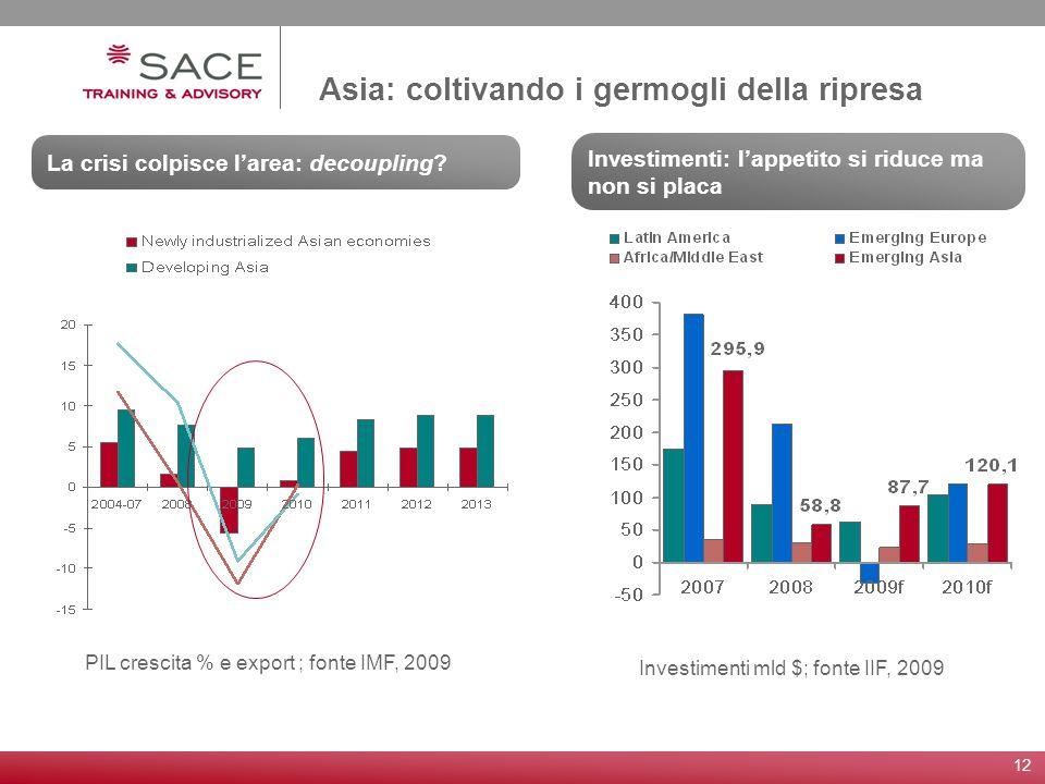 12 Asia: coltivando i germogli della ripresa Investimenti: lappetito si riduce ma non si placa La crisi colpisce larea: decoupling? PIL crescita % e e