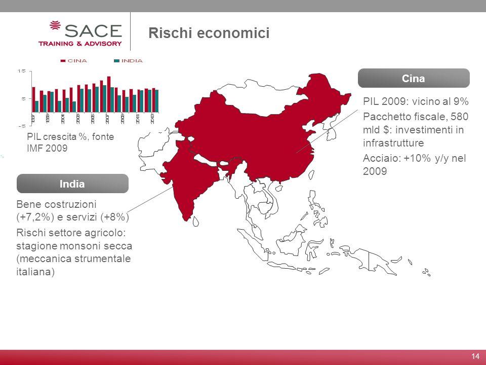 14 India Rischi economici Bene costruzioni (+7,2%) e servizi (+8%) Rischi settore agricolo: stagione monsoni secca (meccanica strumentale italiana) Ci