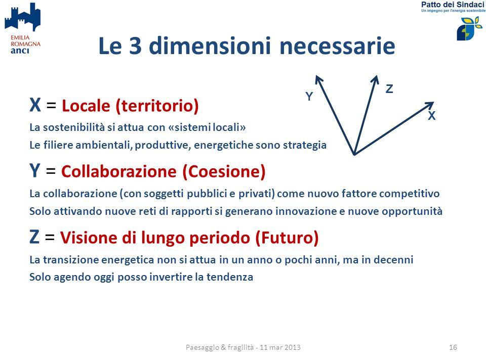 Le 3 dimensioni necessarie X = Locale (territorio) La sostenibilità si attua con «sistemi locali» Le filiere ambientali, produttive, energetiche sono strategia Y = Collaborazione (Coesione) La collaborazione (con soggetti pubblici e privati) come nuovo fattore competitivo Solo attivando nuove reti di rapporti si generano innovazione e nuove opportunità Z = Visione di lungo periodo (Futuro) La transizione energetica non si attua in un anno o pochi anni, ma in decenni Solo agendo oggi posso invertire la tendenza X Y Z 16Paesaggio & fragilità - 11 mar 2013