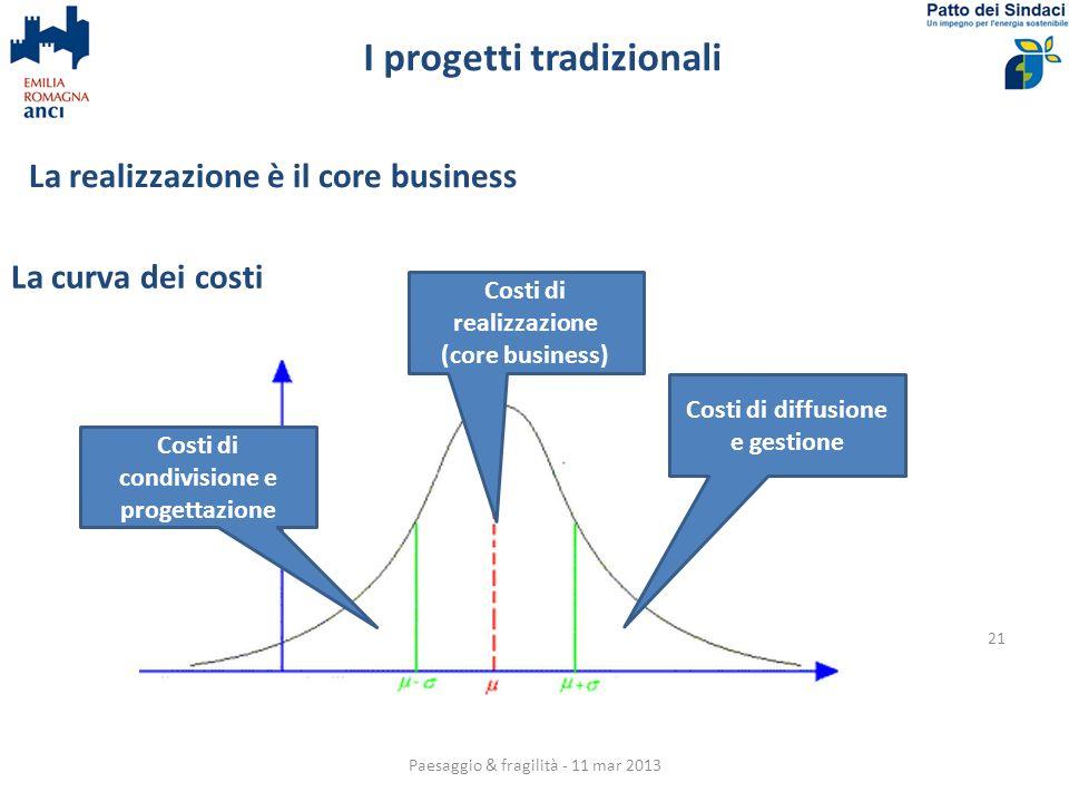 I progetti tradizionali 21 La curva dei costi Costi di condivisione e progettazione Costi di diffusione e gestione Costi di realizzazione (core business) La realizzazione è il core business Paesaggio & fragilità - 11 mar 2013