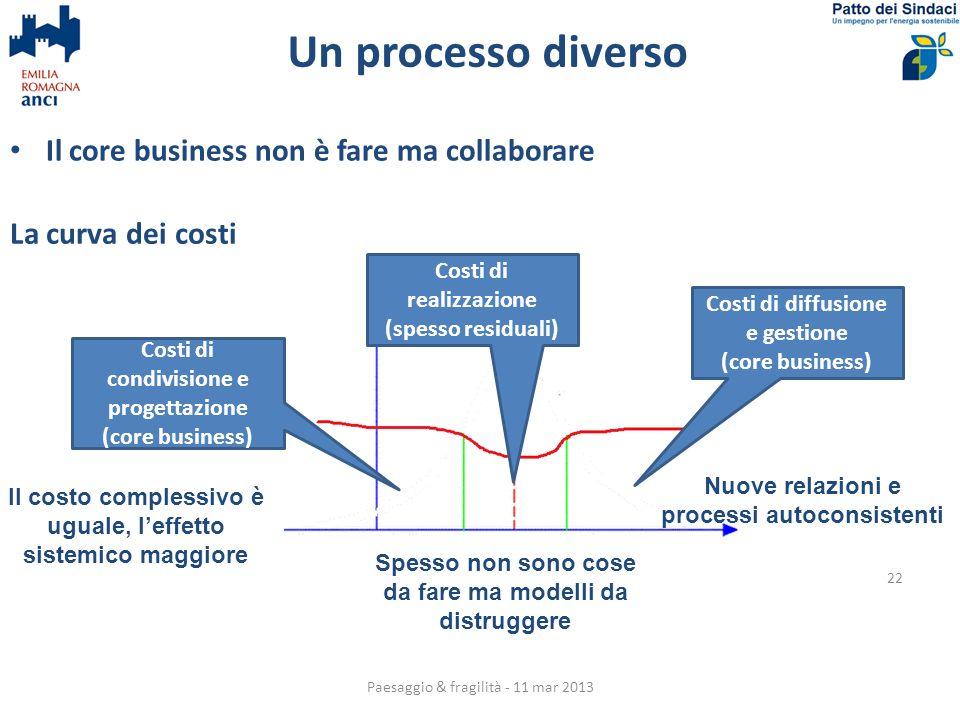 Un processo diverso Il core business non è fare ma collaborare Paesaggio & fragilità - 11 mar 2013 22 La curva dei costi Costi di condivisione e proge