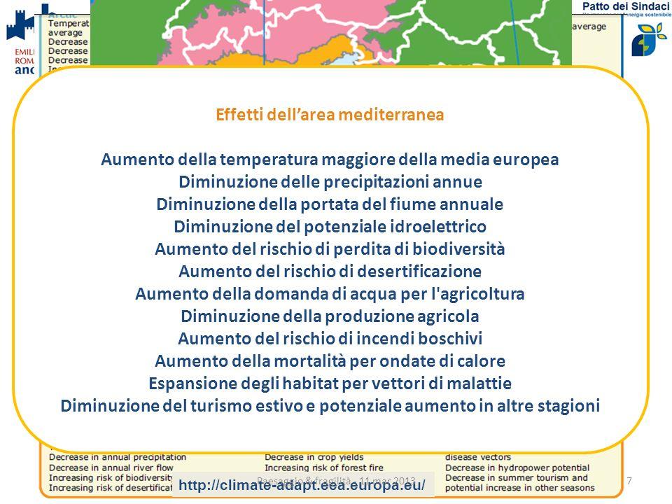 Effetti dellarea mediterranea Aumento della temperatura maggiore della media europea Diminuzione delle precipitazioni annue Diminuzione della portata del fiume annuale Diminuzione del potenziale idroelettrico Aumento del rischio di perdita di biodiversità Aumento del rischio di desertificazione Aumento della domanda di acqua per l agricoltura Diminuzione della produzione agricola Aumento del rischio di incendi boschivi Aumento della mortalità per ondate di calore Espansione degli habitat per vettori di malattie Diminuzione del turismo estivo e potenziale aumento in altre stagioni http://climate-adapt.eea.europa.eu/ Paesaggio & fragilità - 11 mar 20137