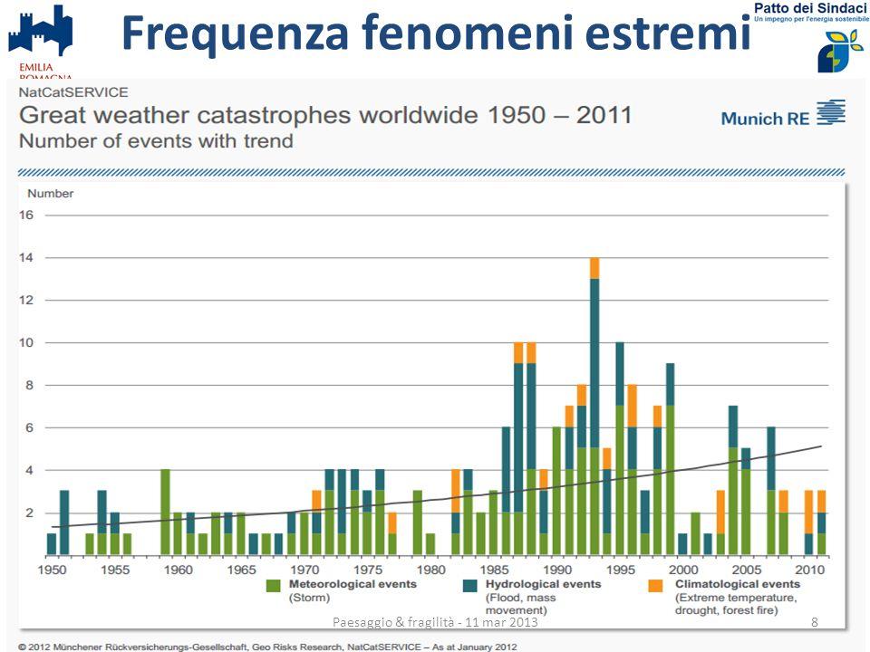 Frequenza fenomeni estremi Paesaggio & fragilità - 11 mar 20138
