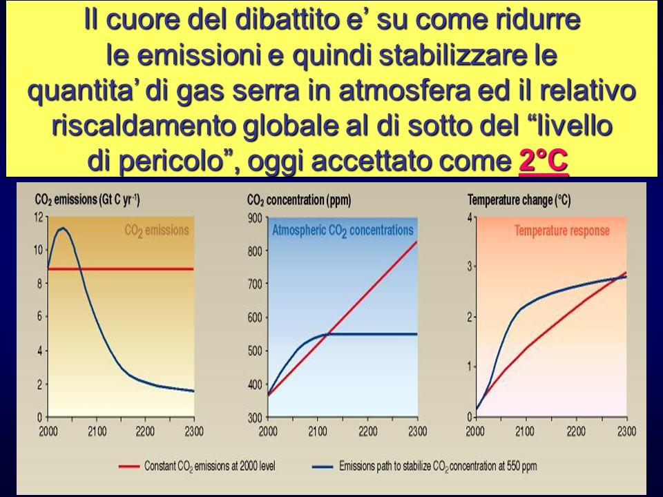 Il cuore del dibattito e su come ridurre le emissioni e quindi stabilizzare le quantita di gas serra in atmosfera ed il relativo riscaldamento globale