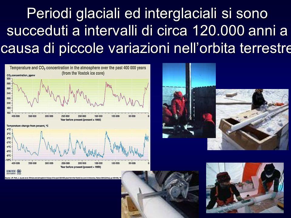 Periodi glaciali ed interglaciali si sono succeduti a intervalli di circa 120.000 anni a causa di piccole variazioni nellorbita terrestre