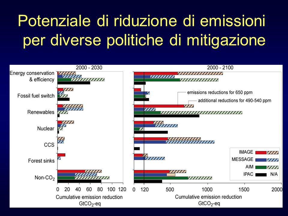 Potenziale di riduzione di emissioni per diverse politiche di mitigazione