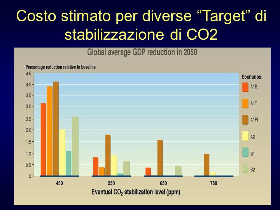 Costo stimato per diverse Target di stabilizzazione di CO2