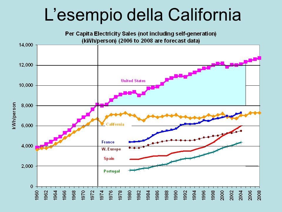 Lesempio della California