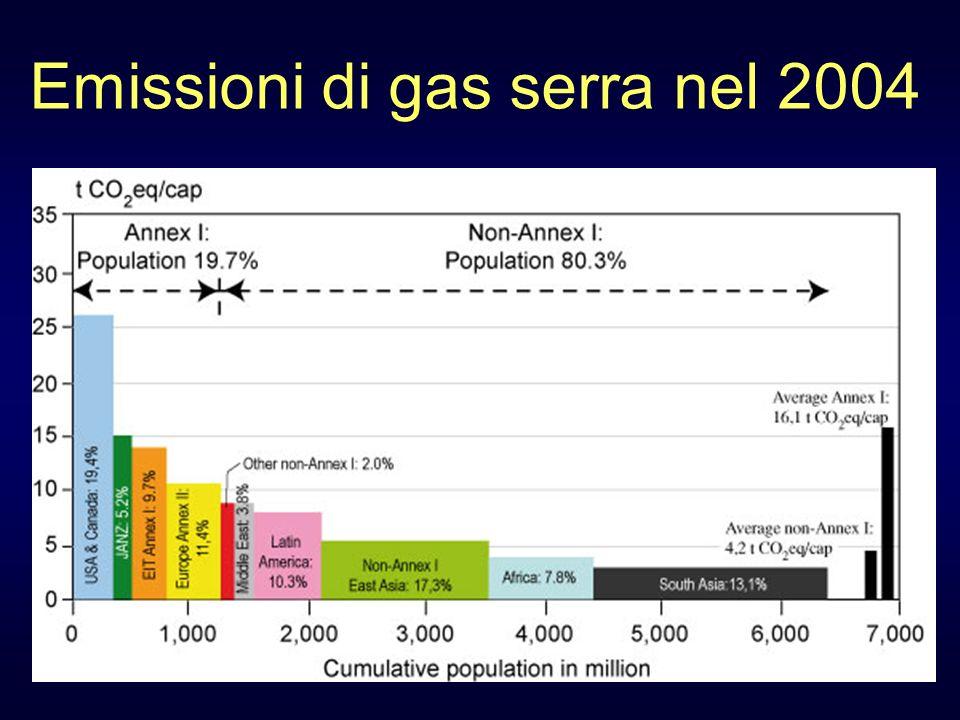 Emissioni di gas serra nel 2004