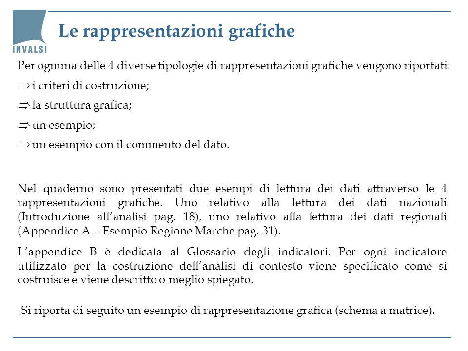 Le rappresentazioni grafiche Per ognuna delle 4 diverse tipologie di rappresentazioni grafiche vengono riportati: i criteri di costruzione; la struttu